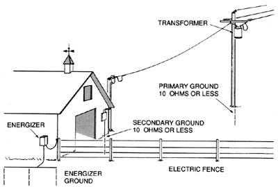 Cara memperbaiki sistem grounding pentanahan smk nasional berbah grounding listrik ccuart Images